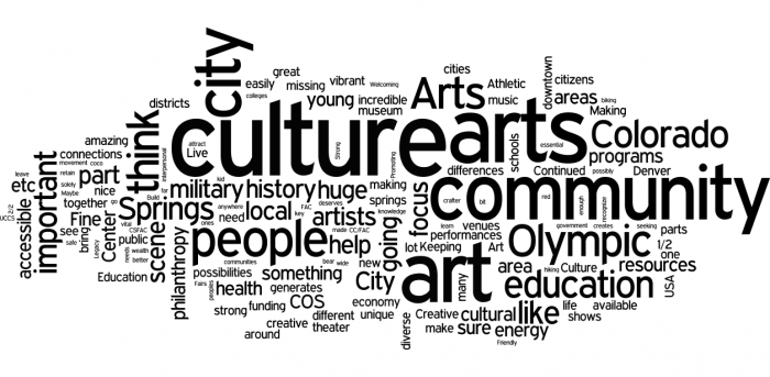 word cloud for renowned culture. Most common words are: culture, city, community, job, life, opportunities, downtown, affordable, economy