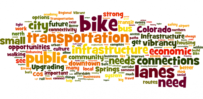 word cloud for strong connections. Most common words are: bike, lanes, need, transportation, public, infrastructure, connects, needs, city, small, economic