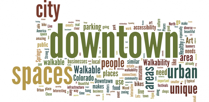 word cloud unique urban places. Most common words are: downtown, spaces, city, urban, unique, walkable, people, walkability, areas, area